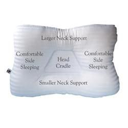 Tri-Core Support Pillow 24' X 16' Gentle