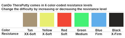 Theraputty Resistance Level Color Chart